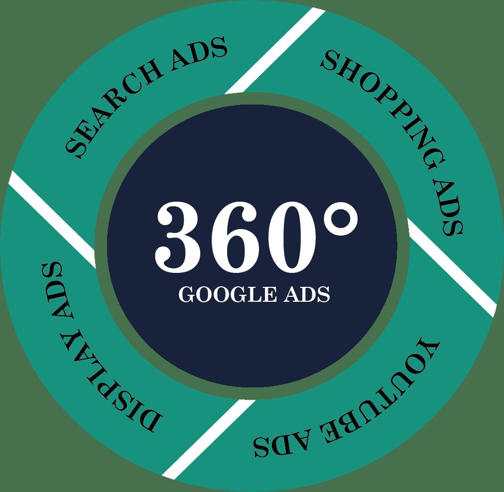 tegning der viser kerneværdierne for google ads