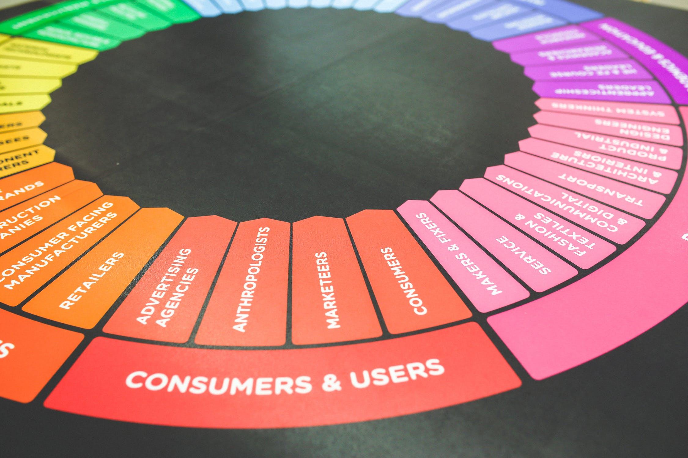 Hvad er User Generated Content (UGC)?